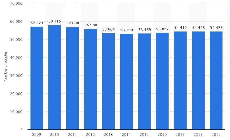 【保存版】台湾の結婚件数と離婚件数のデータ