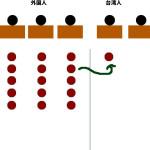 台湾新幹線に往復60%オフで乗る!