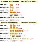 台湾の物価Part2