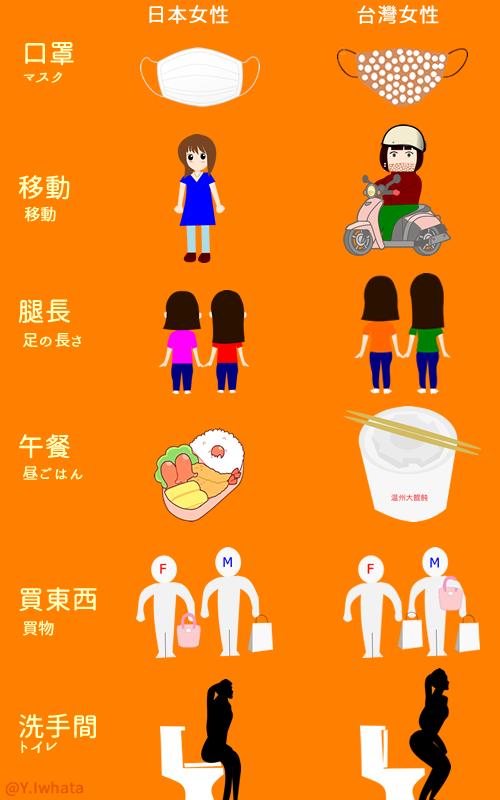 台湾女性は公衆トイレではなんと「中腰」の空気イス状態で用をたす。