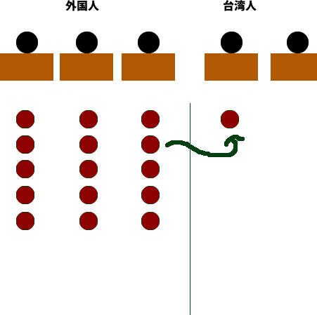 【裏技】台湾新幹線に往復60%オフで乗る!