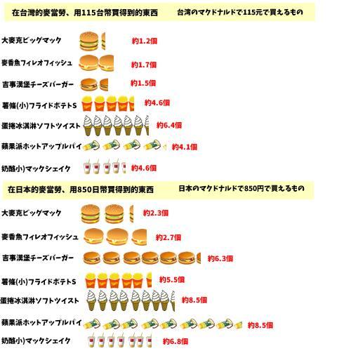 【生活】台湾の物価Part2